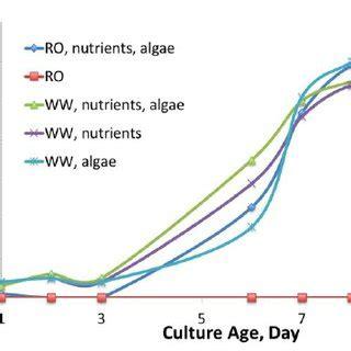 Chlorella vulgaris research papers